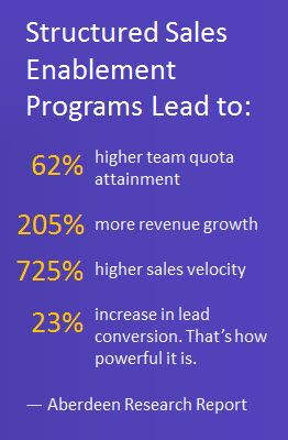 Statistics: Aberdeen Research Report on Sales Enablement