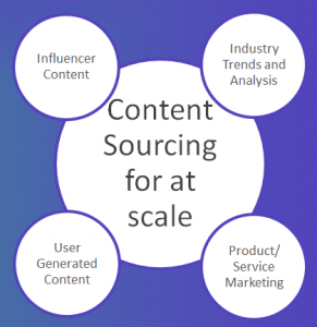 Content Sourcing for at Scale